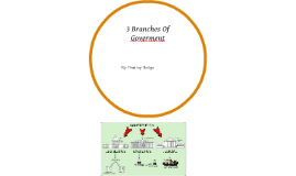 3 Branches Of Goverment