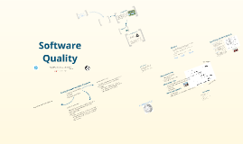 Copy of Copy of Software Quality Management