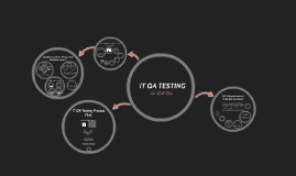 QA Testing Process Flow