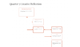 Quarter 3 Creative Reflection