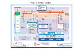 El modelo Prince2