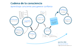 Copy of Cadena de la consciencia (ESP)