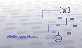 Copy of Adolfo Lopez Mateos