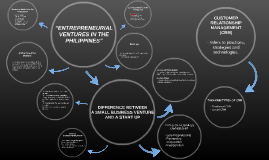 """Copy of """"ENTREPRENEURIAL VENTURES IN THE PHILIPPINES"""""""