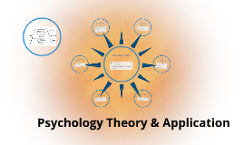 Psychology Theory & Application