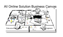 Business Model Canvas: All Online Solutions