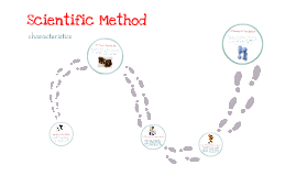 Scientific Method Mind Map