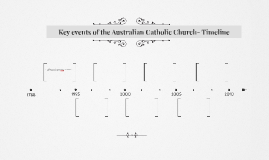 Key events of the Australian Catholic Church- Timeline