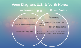 Venn diagram us north korea by sarah wilson on prezi ccuart Image collections