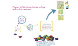 Copy of Copy of Factors influencing attitudes to food and eating behaviour