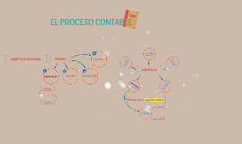 Copy of EL PROCESO CONTABLE