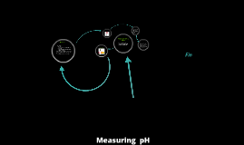 Measuring the pH of a Solution
