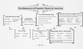 The Roots of Popular Music in America