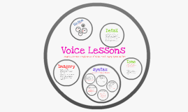 Voice Lessons- Nancy Dean