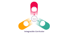 Integración del Curriculum