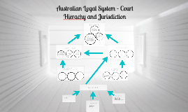 Copy of Australian Legal System - Court Hierachy and Jurisdiction