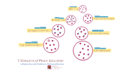 7 Blossoms of Peace Education