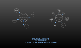 CREATING AND USING EFFECTIVE STUDENT CENTERED ADVISORY BOARD