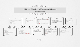 History of Family and Consumer Sciences