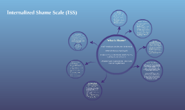 Copy of Internalised Shame Scale (ISS)