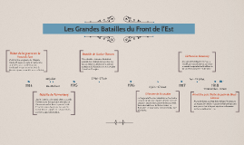 Copy of Les grandes batailles du