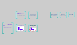 Copy of Bar Graph Lesson