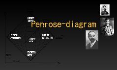 Penrose-diagram