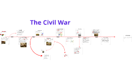 Copy of Copy of Civil War Graphic Organizer