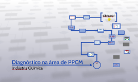 Copy of Diagnóstico na área de PPCM