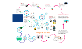 Copy of Inteligencia emocional en la Empresa