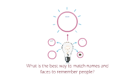 Copy of What is the best way to match names and faces to remember pe
