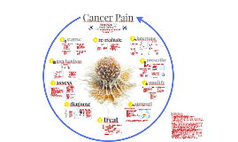 Cancer Pain Back-Up Copy Do Not Edit