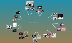 Korean Famous Groups