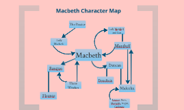 Copy of Copy of Macbeth Character Map