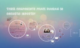 Copy of Copy of THREE COMPONENTS PHASE DIAGRAM in COSMETIC INDUSTRY