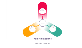 Public Relations: Active vs Passive Audience by Sarah Earl on Prezi