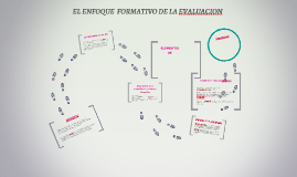 Copy of EL ENFOQUE  FORMATIVO DE LA EVALUACION