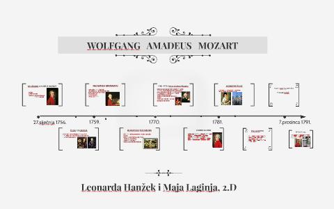 Wolfgang Amadeus Mozart By Maja Laginja On Prezi