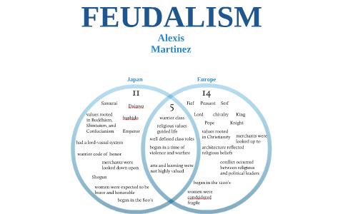Copy Of Feudalism Venn Diagram Japan Vs Europe By Alexis Martinez