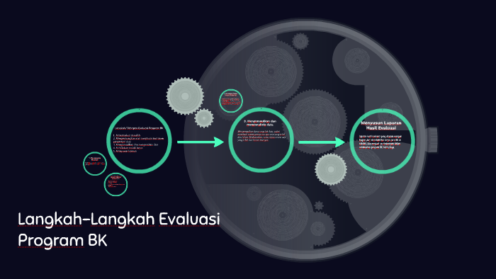 Langkah Langkah Evaluasi Program Bk By Astoni Nurdin On Prezi