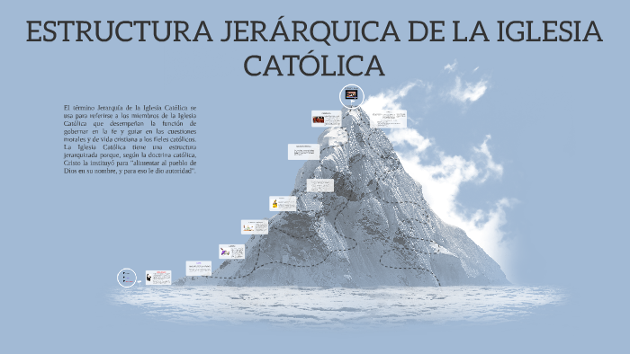 Estructura Jerárquica De La Iglesia Católica By Julieta