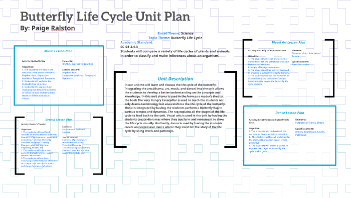 Butterfly Life Cycle Unit Plan By Paige Ralston On Prezi