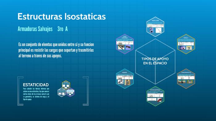Estructuras Isostaticas By Luis Alerto Hernandez Hernandez