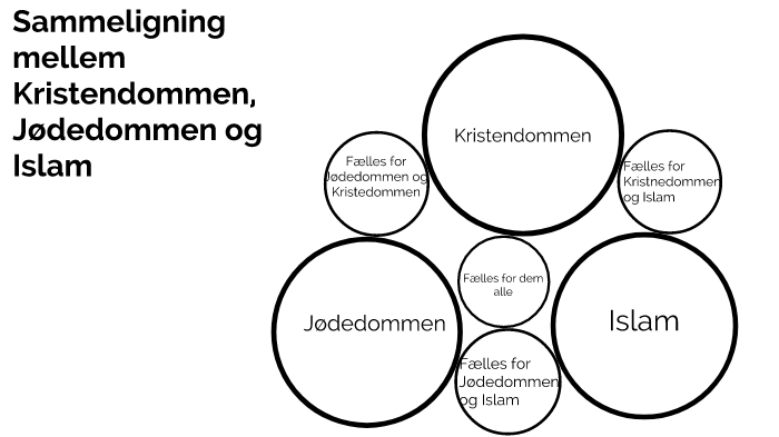 Sammenligning Islam Og Kristendom
