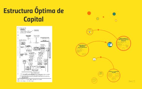 Estructura óptima De Capital By Diana Lorena Ordoñez