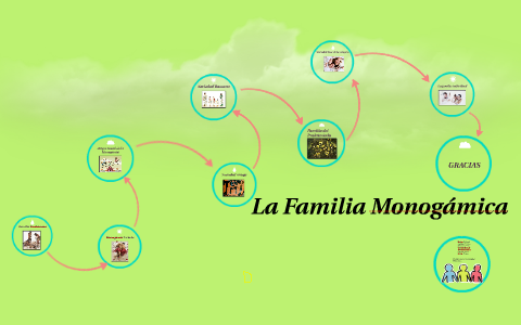 La Familia Monogamica By Angelica Moreno On Prezi