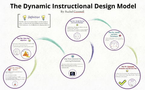 The Dynamic Instructional Design Model By Rachel Croswell