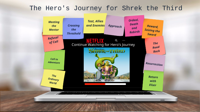 Hero S Journey For Shrek The Third By Friends Rule