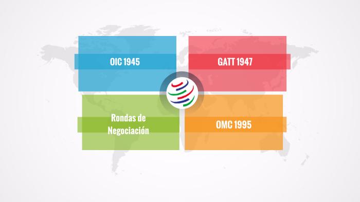 wto ir daugiašalė prekybos sistema praeityje ir ateityje