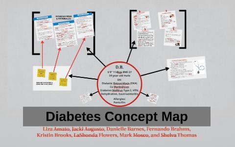 Diabetes Concept Map By Jacki Augusto On Prezi